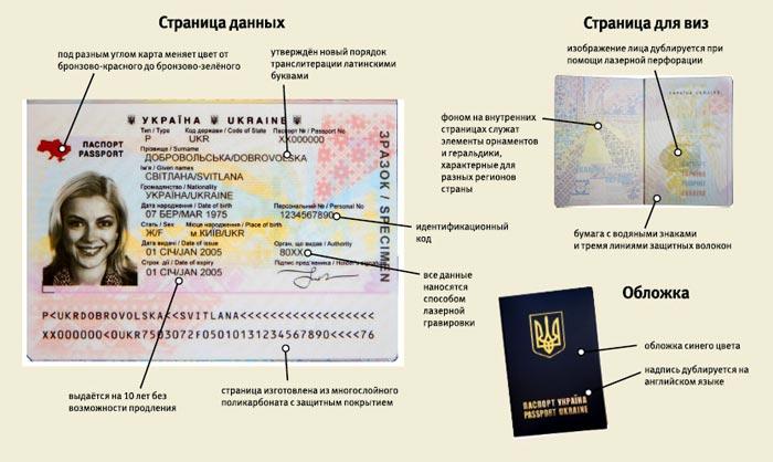 Образец оформления заграничного паспорта нового образца